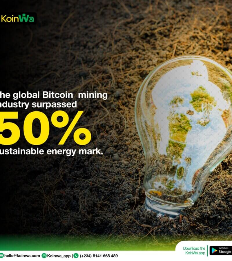 The global bitcoin mining industry surpassed the 50% sustainable energy mark